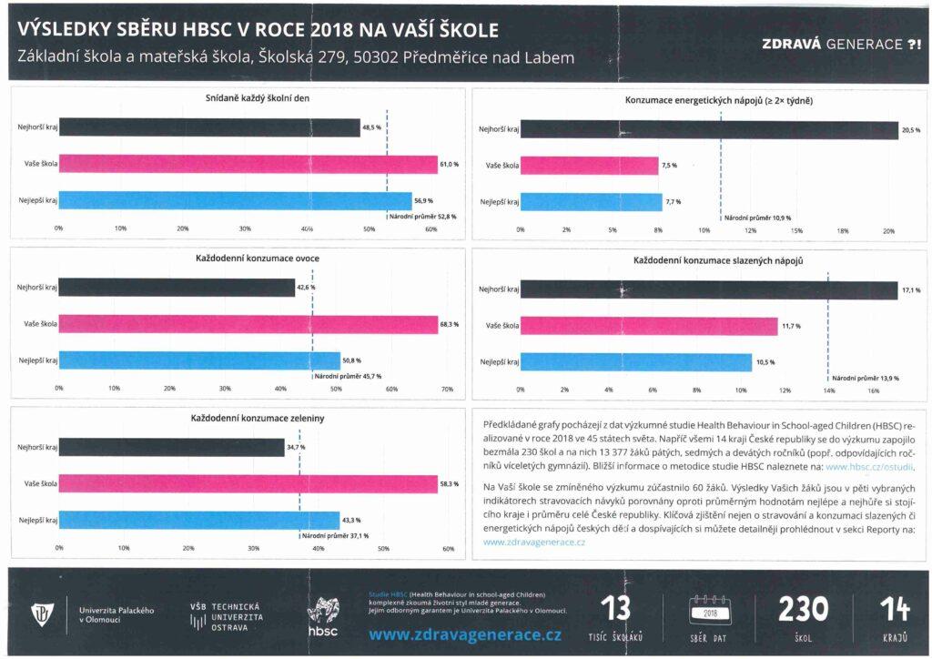 Grafy hodnocení zdravého životního stylu ve škole.